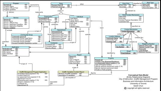 EA-ConceptualDataModel
