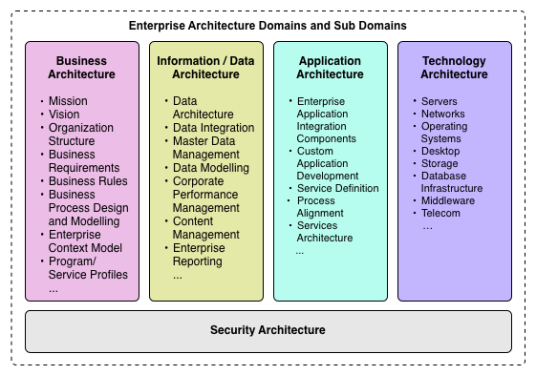 Enterprise Architecture Domains and Sub Domains