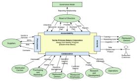 Enterprise Context Model (ECM)