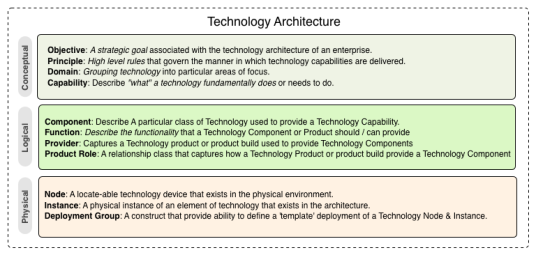 Technology Architecture Layers