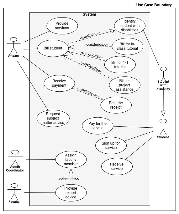 Enterprise Architecture  Business Event  Use Cases  Use