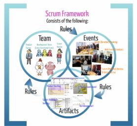 Agile Project management, Scrum
