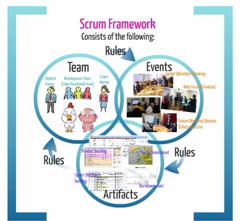 Agile Project management, Scrum
