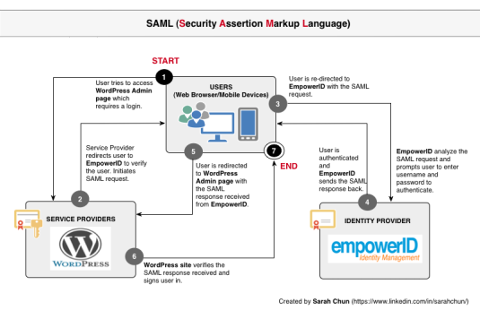 saml_identitymanagement_diagrams-2