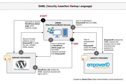 saml_identitymanagement_diagrams-2