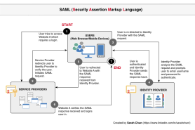 SAML, Single Sign On