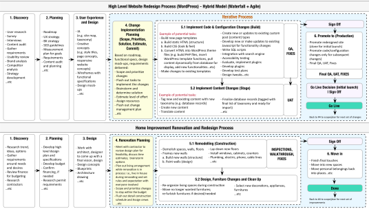 Website Redesign Process and Home Improvement Process explained in a diagram