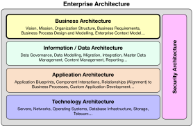 Enterprise Architecture Domains