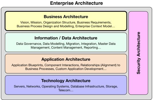 Enterprise Architecture Domains
