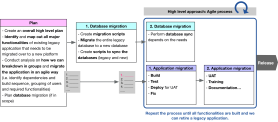 Database Application Migration